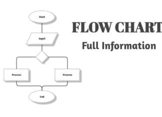 Flowchart - फ्लोचार्ट